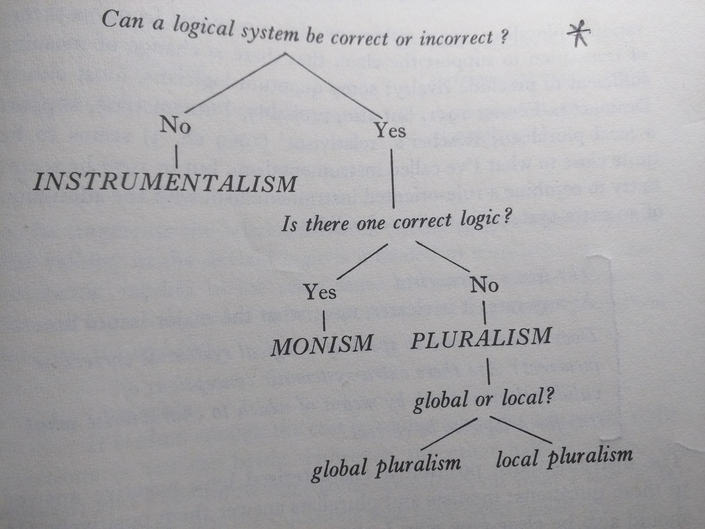 Monism, Pluralism, and Instrumentalism in Logic - The ...